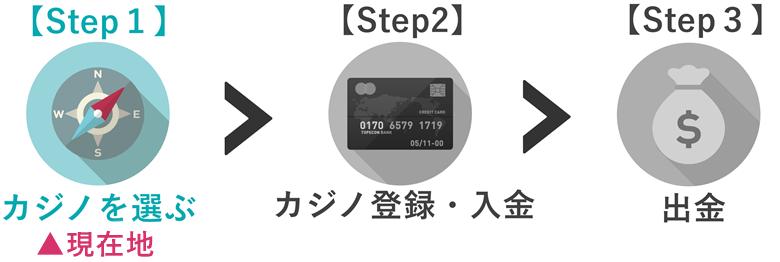 【Step1】の記事です
