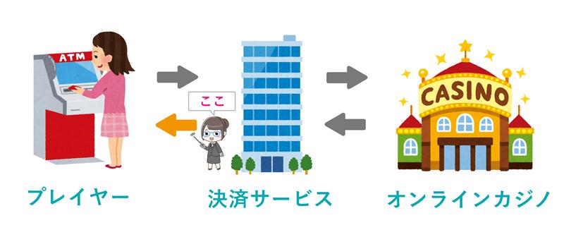 iwalletから銀行口座への送金方法(流れ)