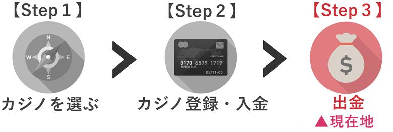 【Step3】の記事です