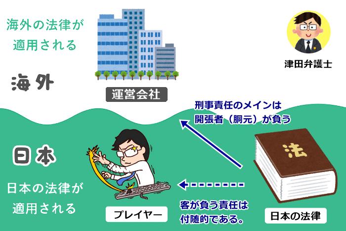 津田弁護士の解説