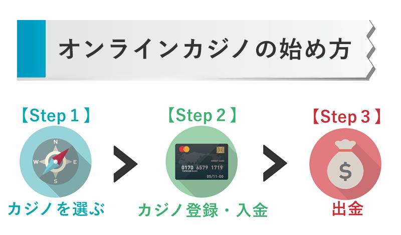 オンラインカジノの始め方 流れ