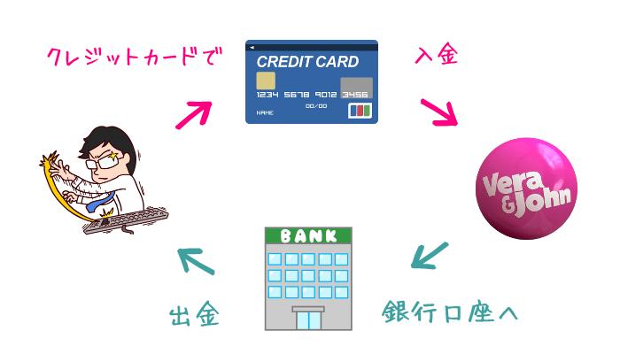 銀行口座へ出金可能