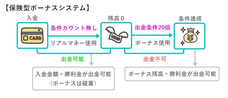 保険型ボーナスシステム