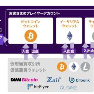ビットカジノでビットコイン以外の決済サービスを導入!