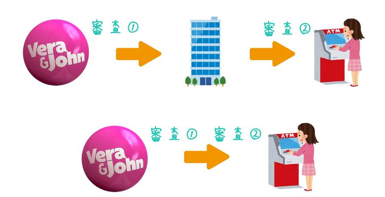 ベラジョンカジノから銀行までの審査