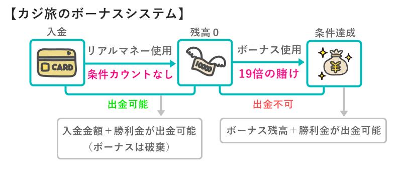 カジ旅のボーナスシステム(図解)