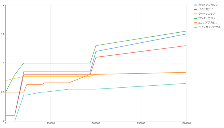 賭け額×リベートのグラフ(テーブルソフト)