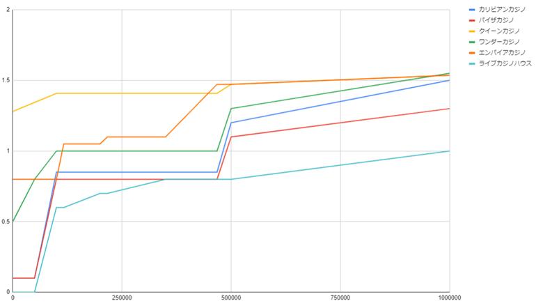 賭け額×リベートのグラフ(スロット)