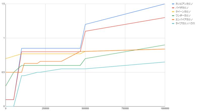 賭け額×リベートのグラフ(ライブカジノ)