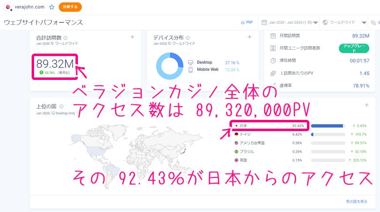 日本からベラジョンカジノへのアクセス数