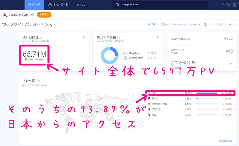ベラジョンカジノへの日本からのアクセス数